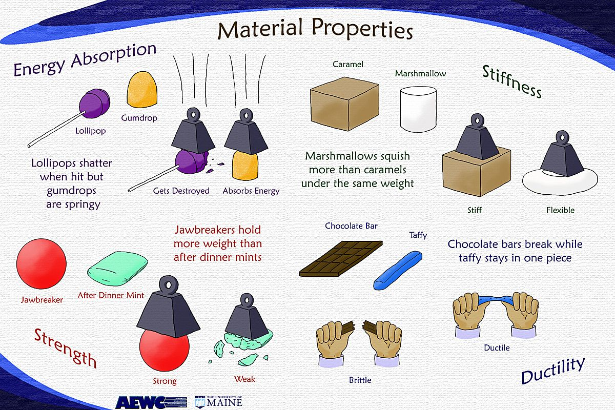 Properties of materials teaching natural science for Materials for kids