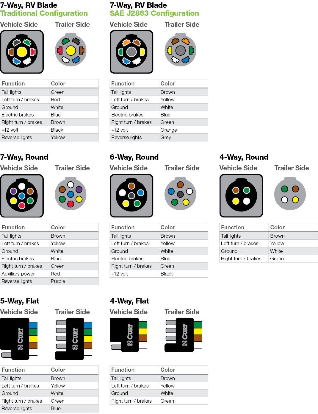7 Blade Trailer Plug Wiring : blade, trailer, wiring, Wiring, Diagram, Trailer, Hookup,, Http://bookingritzcarlton.info/wiring-, Diagram-for-trailer-hookup/, Light, Wiring,, Diagram,