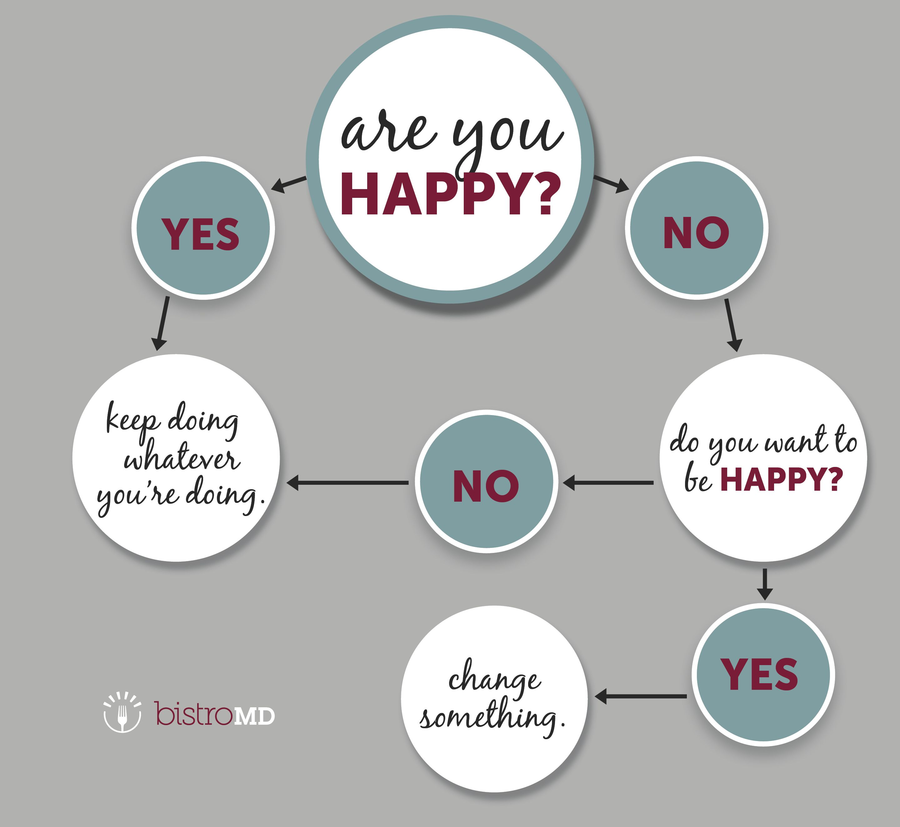 Are you happy? It's a simple question with HUGE implications for