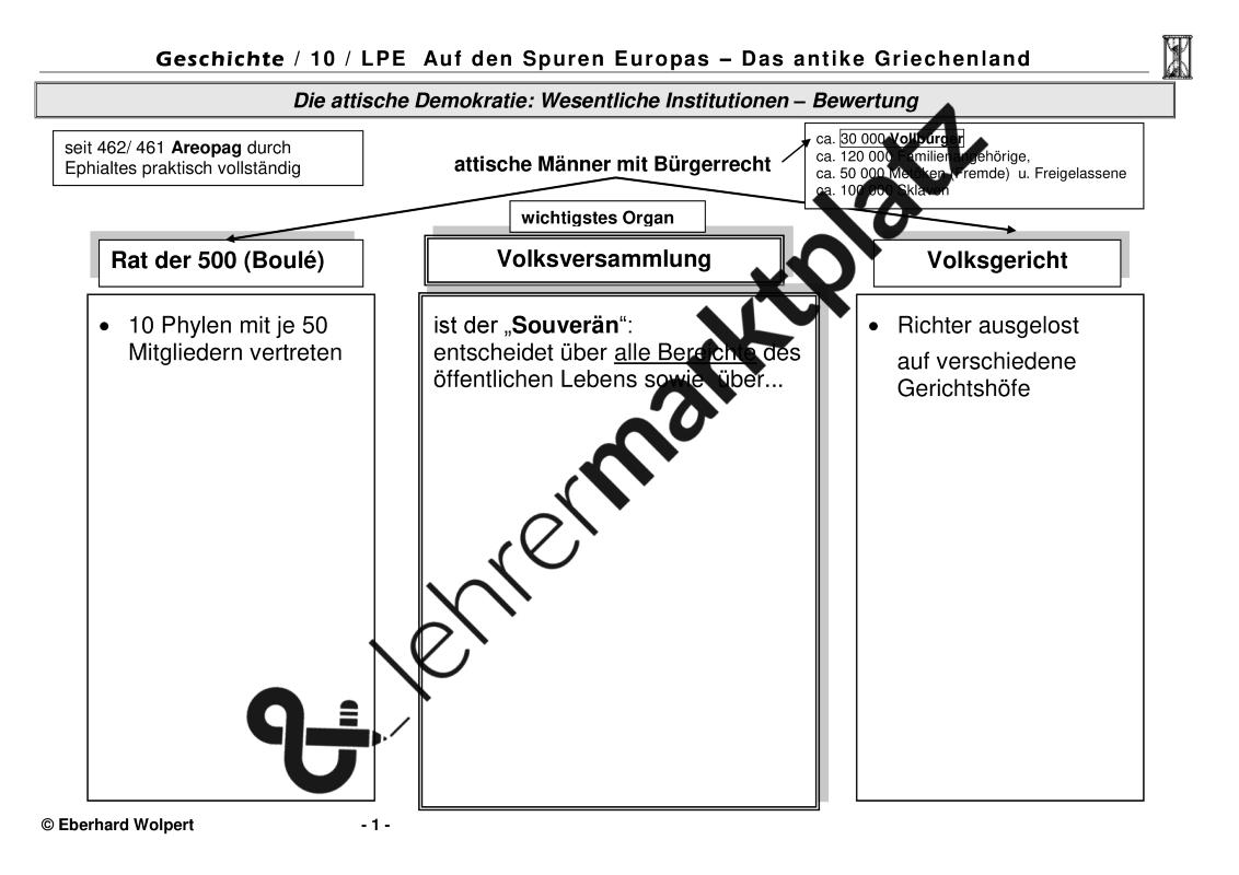 Die attische Demokratie: wesentliche Institutionen, Bewertung ...