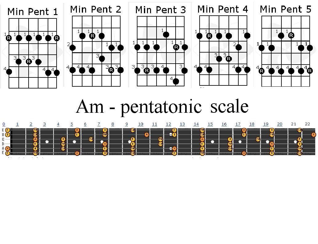 C Major Scale on Acoustic Guitar - Easy Scale For ...
