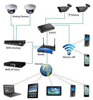 cara-setting-cctv-ke-hp,cara-setting-dvr-h 264-ke-internet