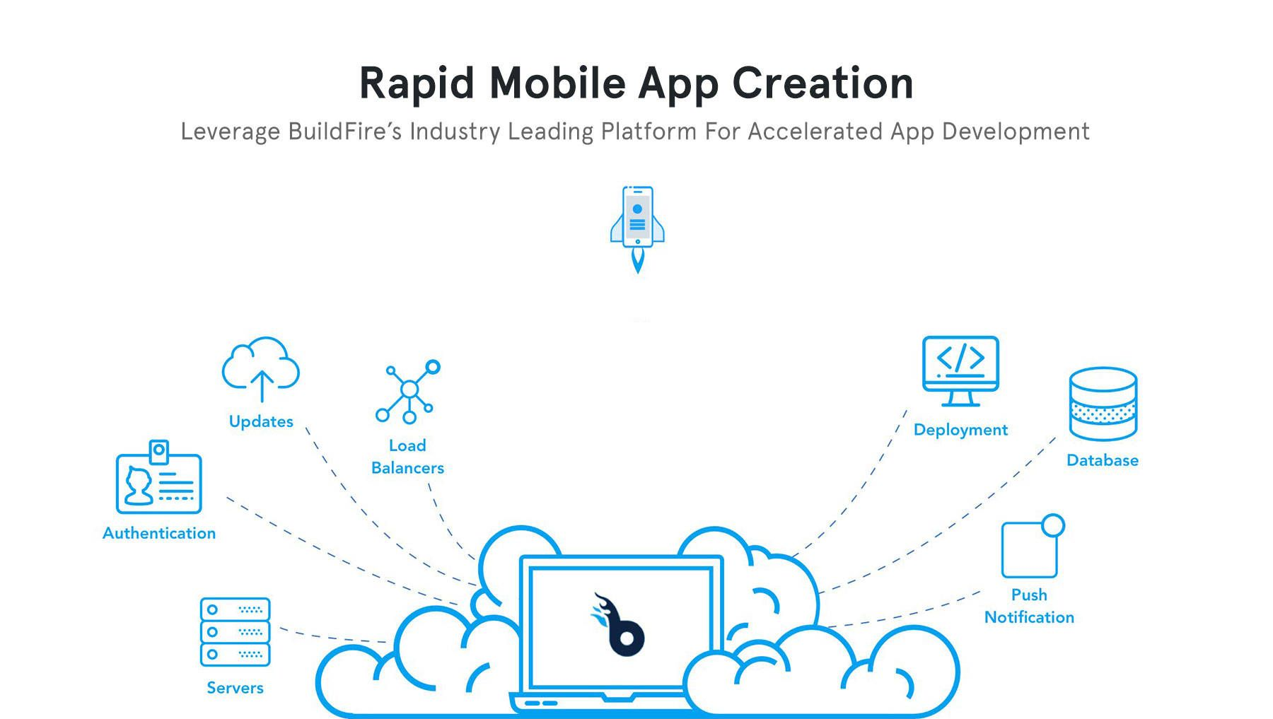 Buildfire Mobile App Builder For Ios And Android App Maker Buildfire Mobile App Mobile App Builder Small Business Apps