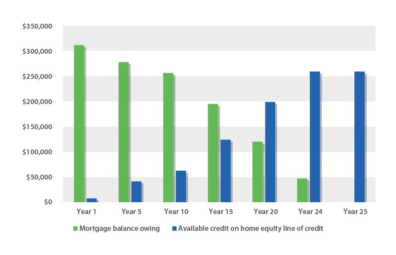Figure 1 Home Equity Line Of Credit Combined With A Mortgage Home Equity Home Equity Line Line Of Credit
