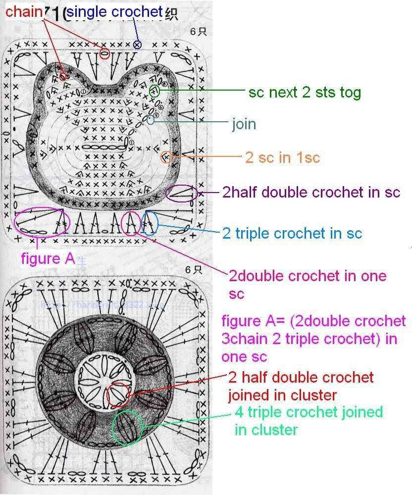 Anyone know how to make the Hello Kitty Granny Square? - CROCHET ...