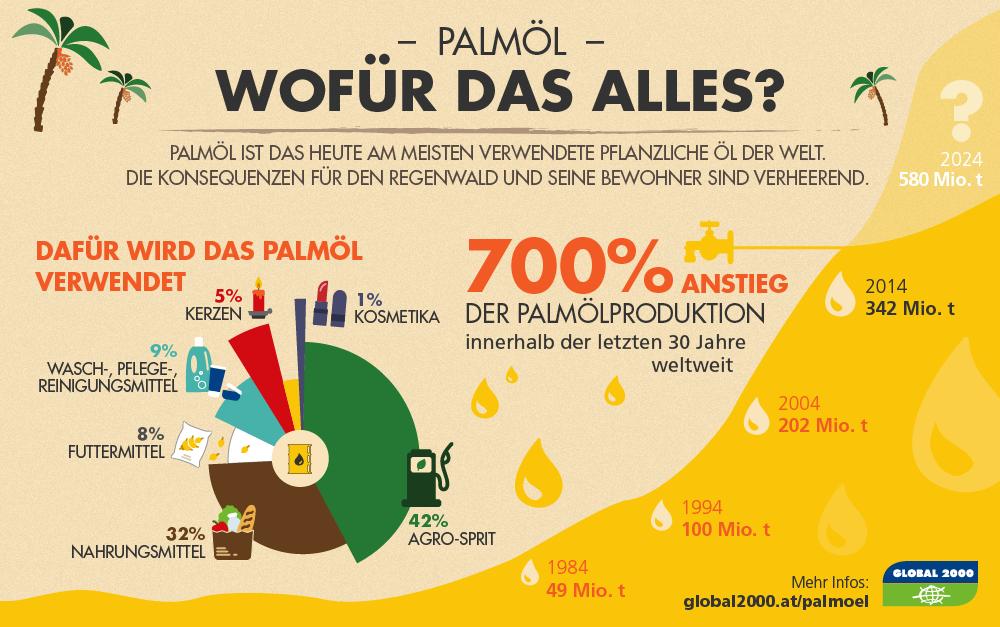Palmölhaltige Produkte Liste
