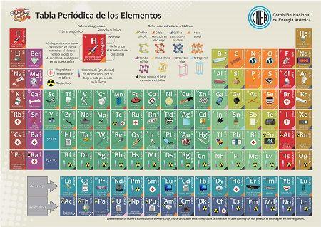 Tabla periódica visual de los elementos tablas periodicas - new tabla periodica de los elementos actualizada 2016