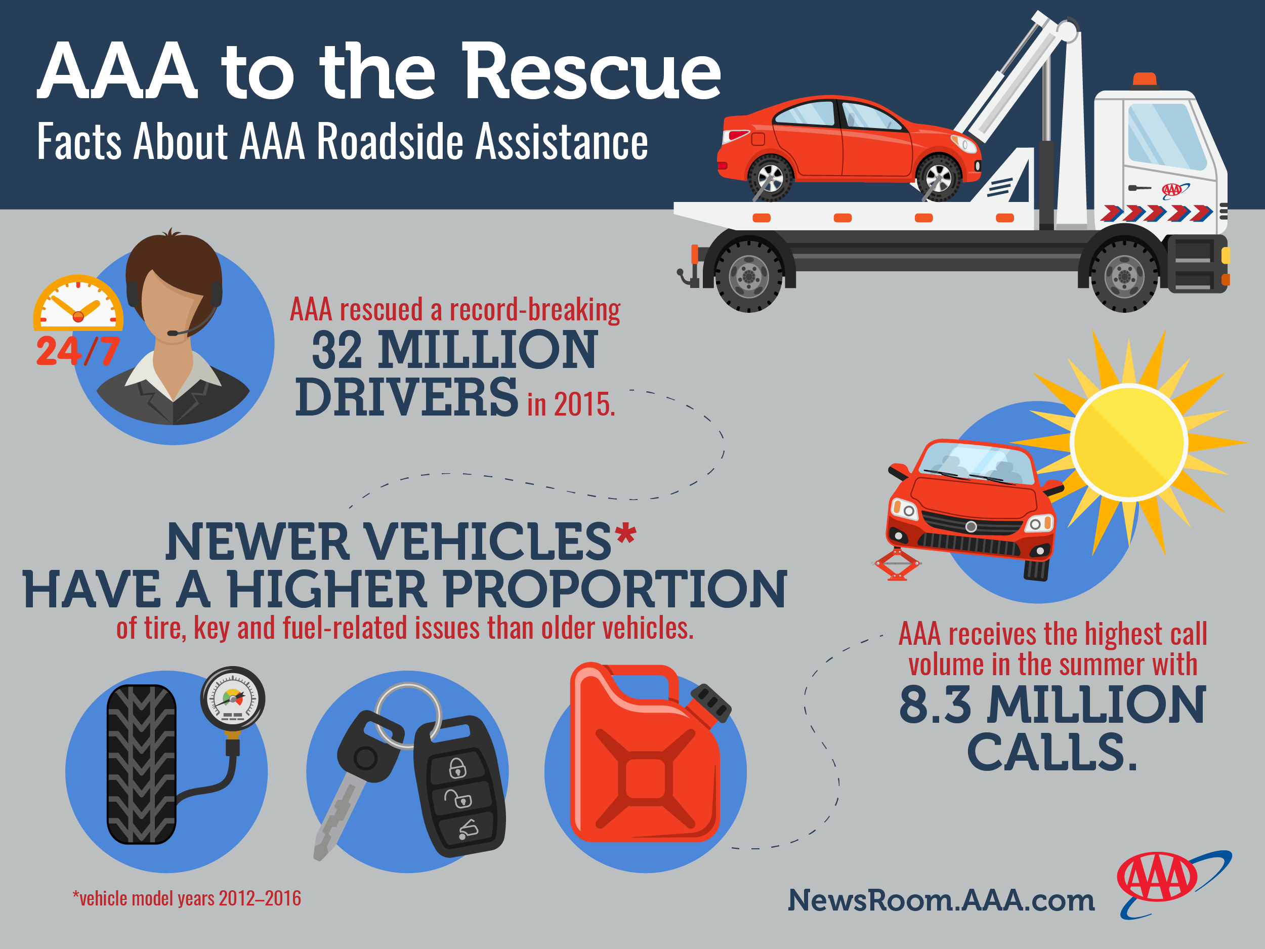 Facts About Aaa Roadside Assistance Aaa Roadside Assistance Is
