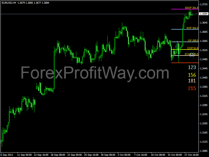 Download Dinapoli Target Forex Indicator For Mt4 Http