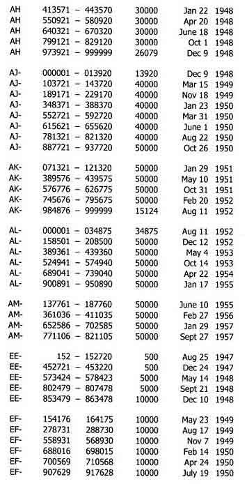 Singer 99k Serial Numbers : singer, serial, numbers, Serial, Number, Vintage, Singer, Sewing, Machine, Identification