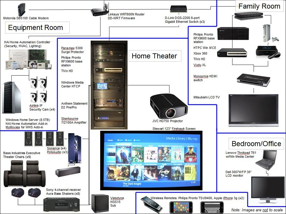 8ffcb31650e6d82433183b0521031543 home theater wiring diagrams google search basement family Projector Wiring Setup at eliteediting.co