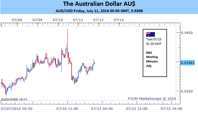 AUD Hangs Hopes On Status Quo RBA Minutes and Strong China Data