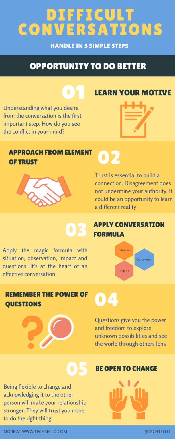 How to Handle Difficult Conversations at Work in 5 Simple ...