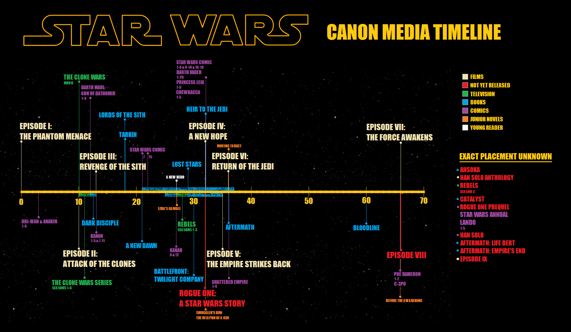 Xno4opd Png 1887 1097 Star Wars Timeline Star Wars Canon Star Wars