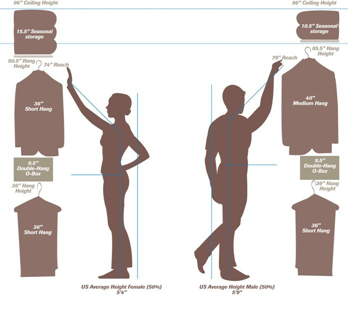 Chart For Closet Dimensions