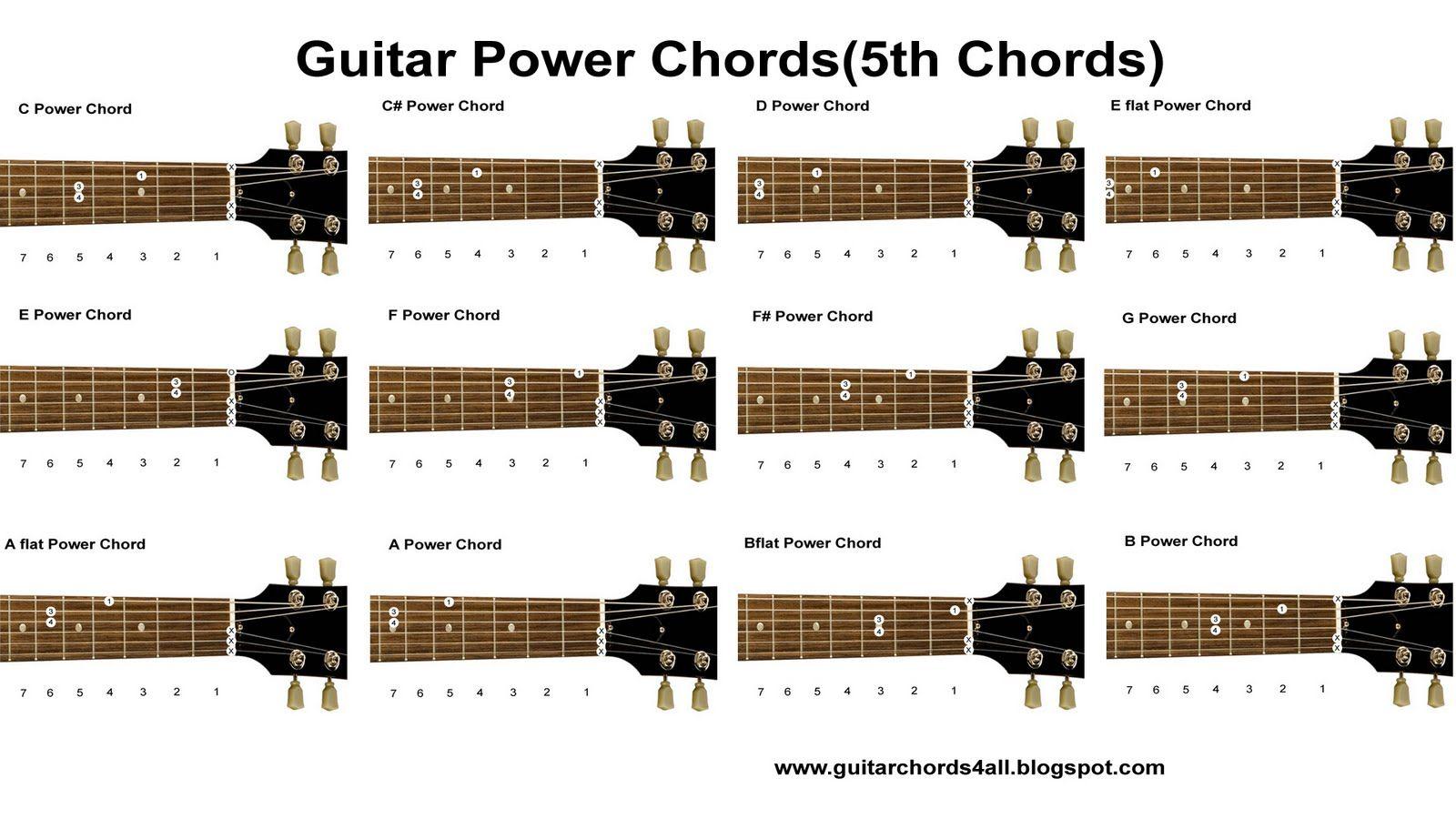 Beginner's Guitar Lesson on Power Chords - YouTube