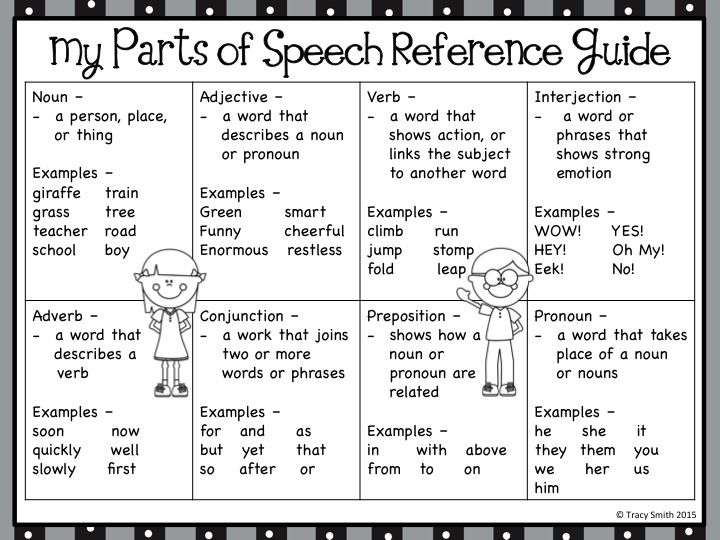 Parts Of Speech   Anchor Charts And Student Reference Sheet   SO CUTE  Reference Sheet Examples