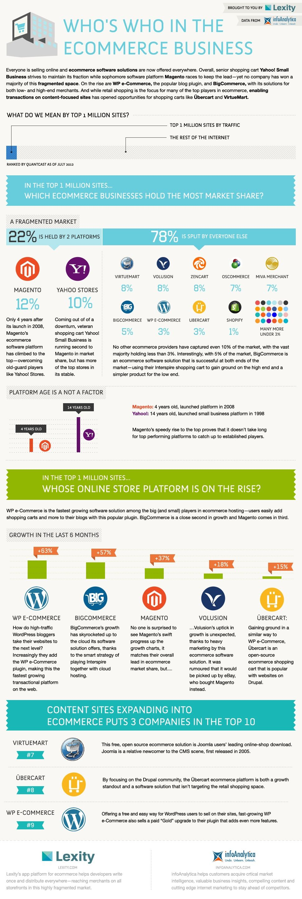 Web Sites - Who's Who in the #ECommerce Business [Infographic] : MarketingProfs Article