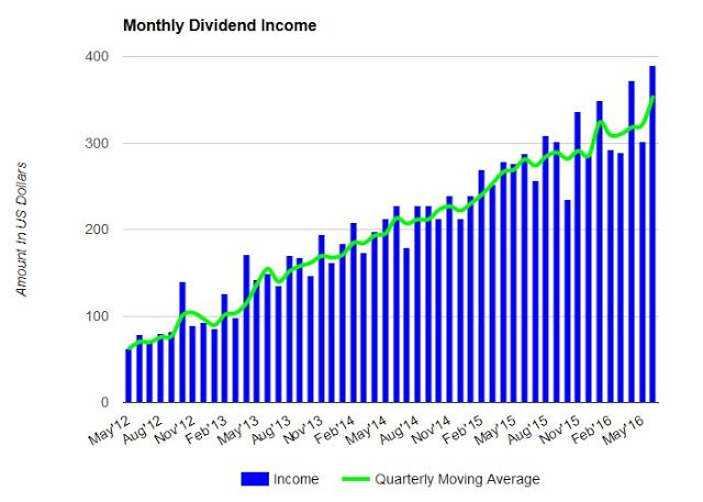 June 2016 Dividend Income Update Dividend Income Dividend Income