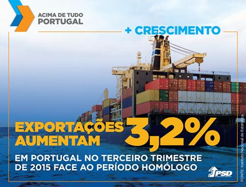 As exportações aumentaram 3,2% de julho a setembro de 2015 quando comparado com igual período do ano passado. #acimadetudoportugal