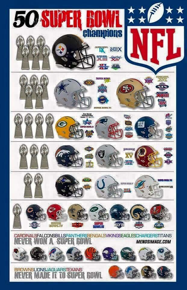 Breakdown of every team by number of Super Bowls  b4a303e46