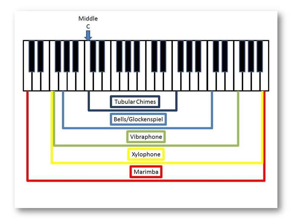 Big Print Method Mallet Range Chart Method Booster Bigprintmusic