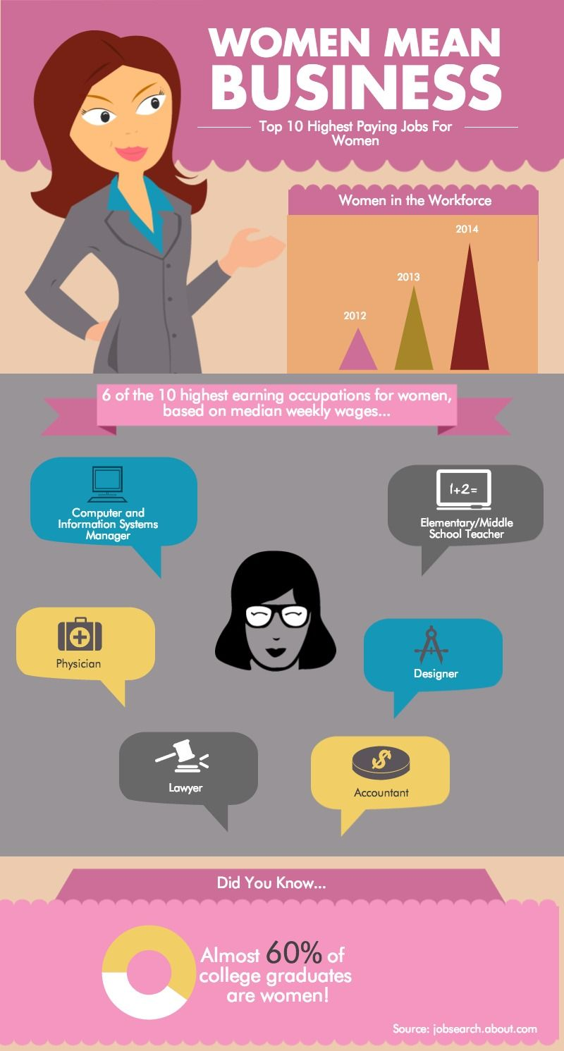 High Paying Careers for Women High paying careers, Jobs