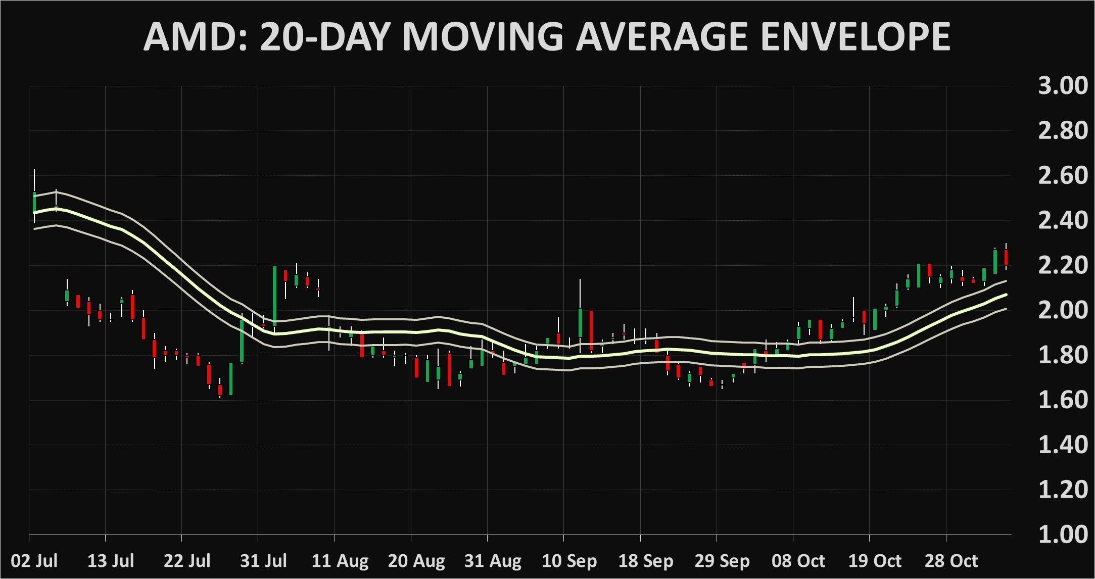 AMD: Advanced Micro Devices  technical analysis charts