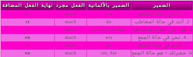Knows1 تصريف الأفعال النظامية في اللغة الألمانية Regelmassige في الزمن الحاضر Deutsch Lernen Lernen Deutsch