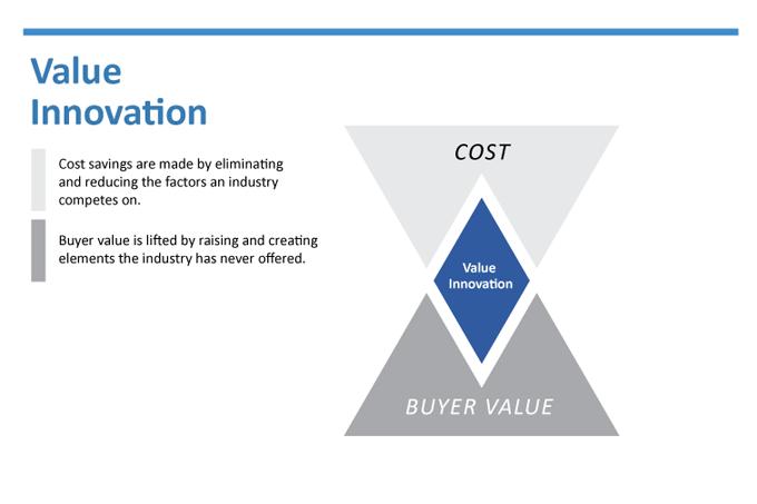 Blue Ocean Strategy Value Innovation Value Innovation Blue Ocean Strategy Strategy Map