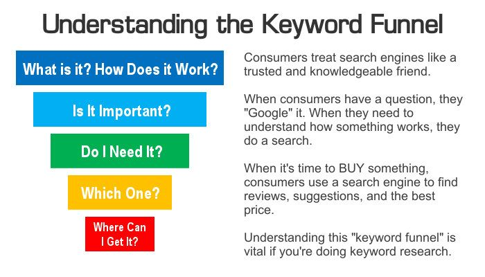 Seo Keyword Research How To Do It Quickly And Accurately Spork