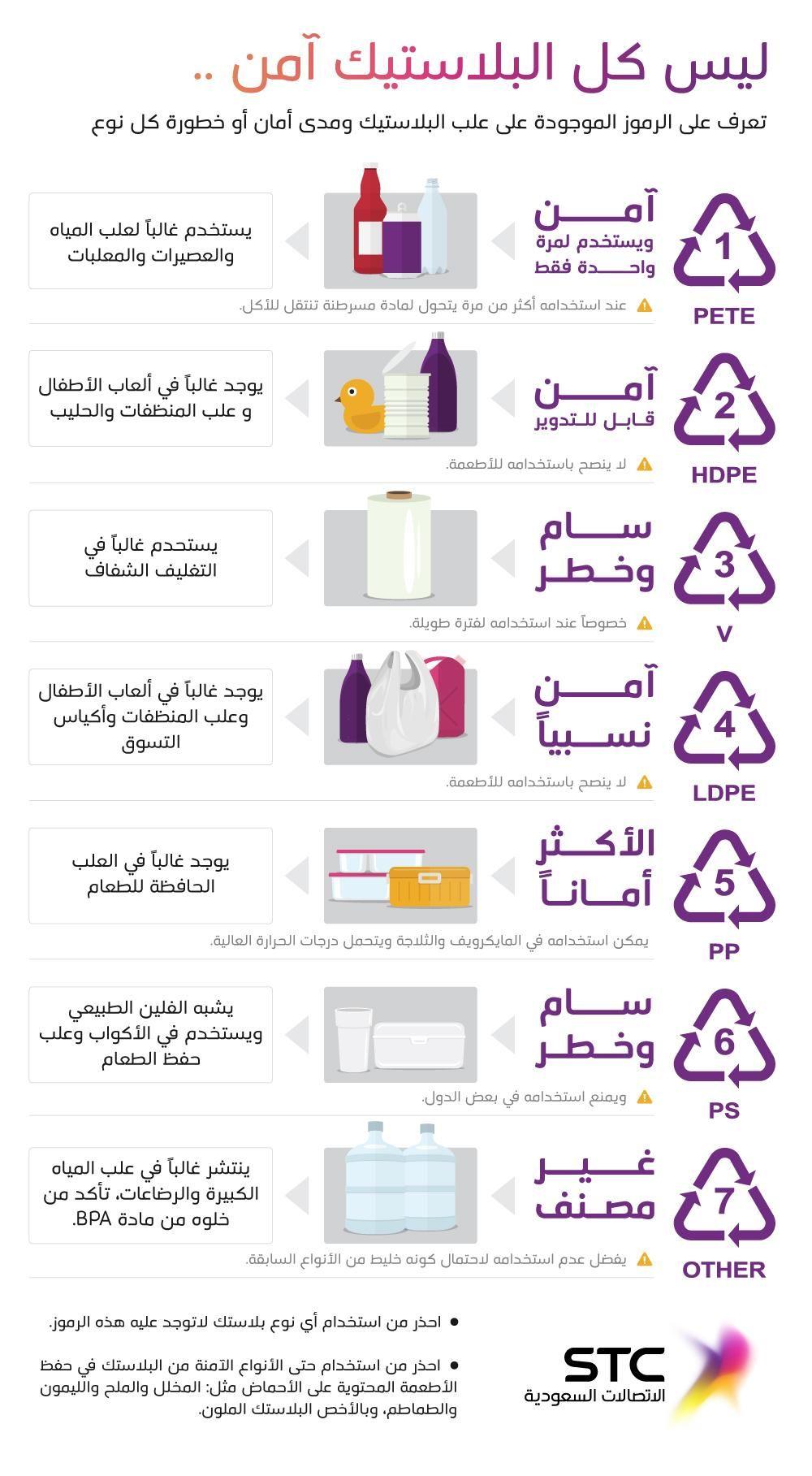 أمان وخطورة الرموز الموجودة على علب البلاستيك Health Facts Health Fitness Nutrition Health Advice