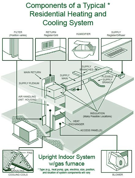 Outside AC Unit Diagram | Components of a typical residential ...
