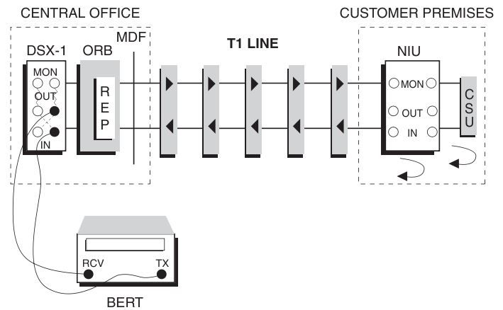 Illustration of running a BERT (Bit Error Rate Test) test