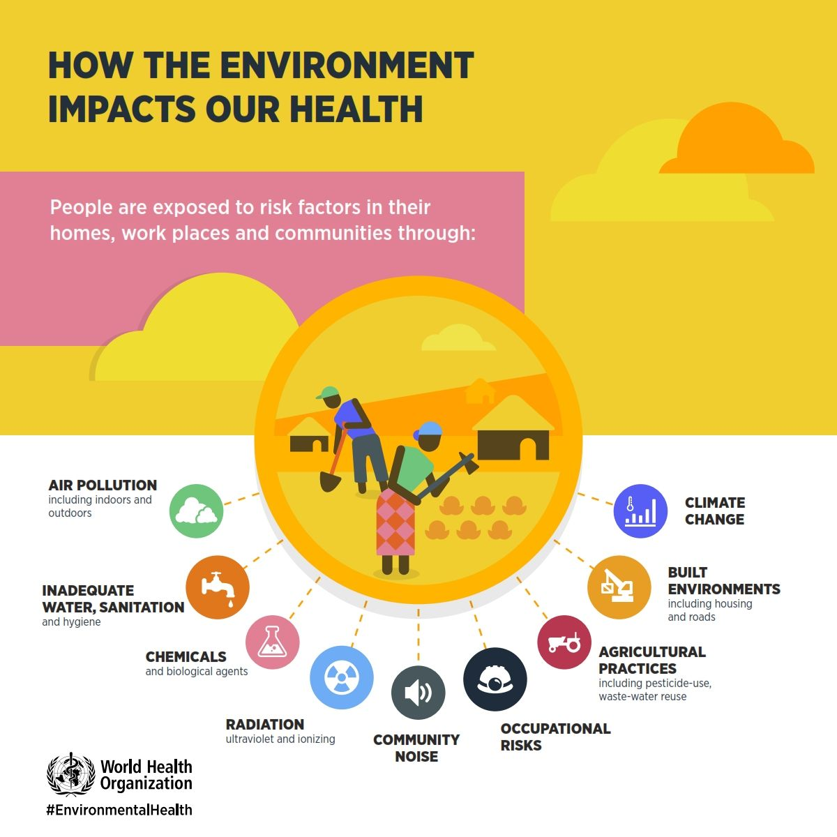 How the Environment Impacts Our Health People are exposed