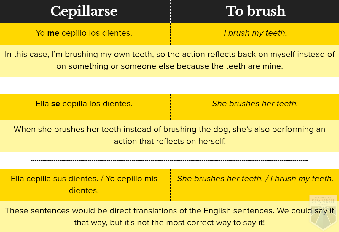 The Key To Reflexive Pronouns In Spanish And Smart Practice Exercises Reflexive Pronoun Teaching Spanish Learning Spanish [ 782 x 1143 Pixel ]