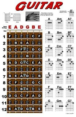 Guitar Fretboard And Chord Chart Instructional Poster Guitar Fretboard Guitar Chords Music Guitar