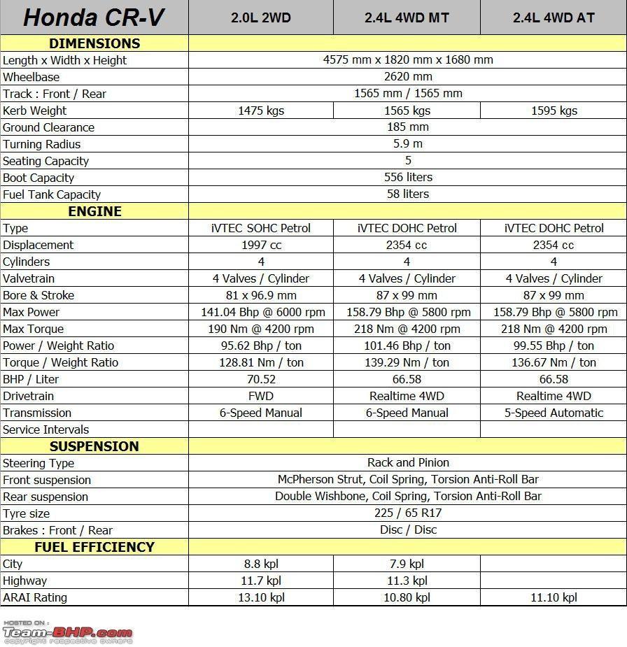 Honda what is the length of a honda crv : Honda Crv Gas Tank Size - http://carenara.com/honda-crv-gas-tank ...