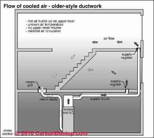 Supply Duct Air Flow Increase, How to find \ fix HVAC duct leaks - check registers