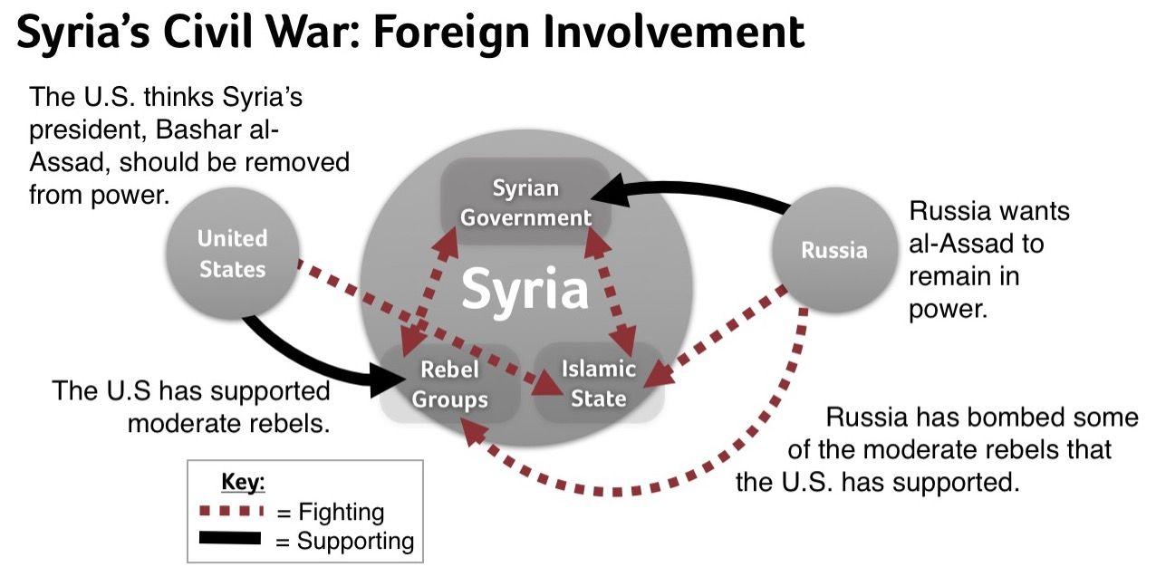 newsela syria s civil war explained school social studies