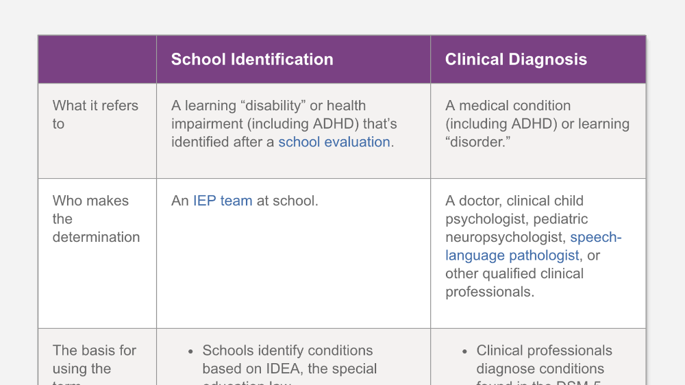 The Difference Between a School Identification and a Clinical Diagnosis is part of School psychology resources, Educational psychology, School counseling, School psychology, Learning disabilities, Mental health assessment - Kids may be diagnosed or identified with learning and attention issues  Learn about the difference between a special education identification and a clinical diagnosis