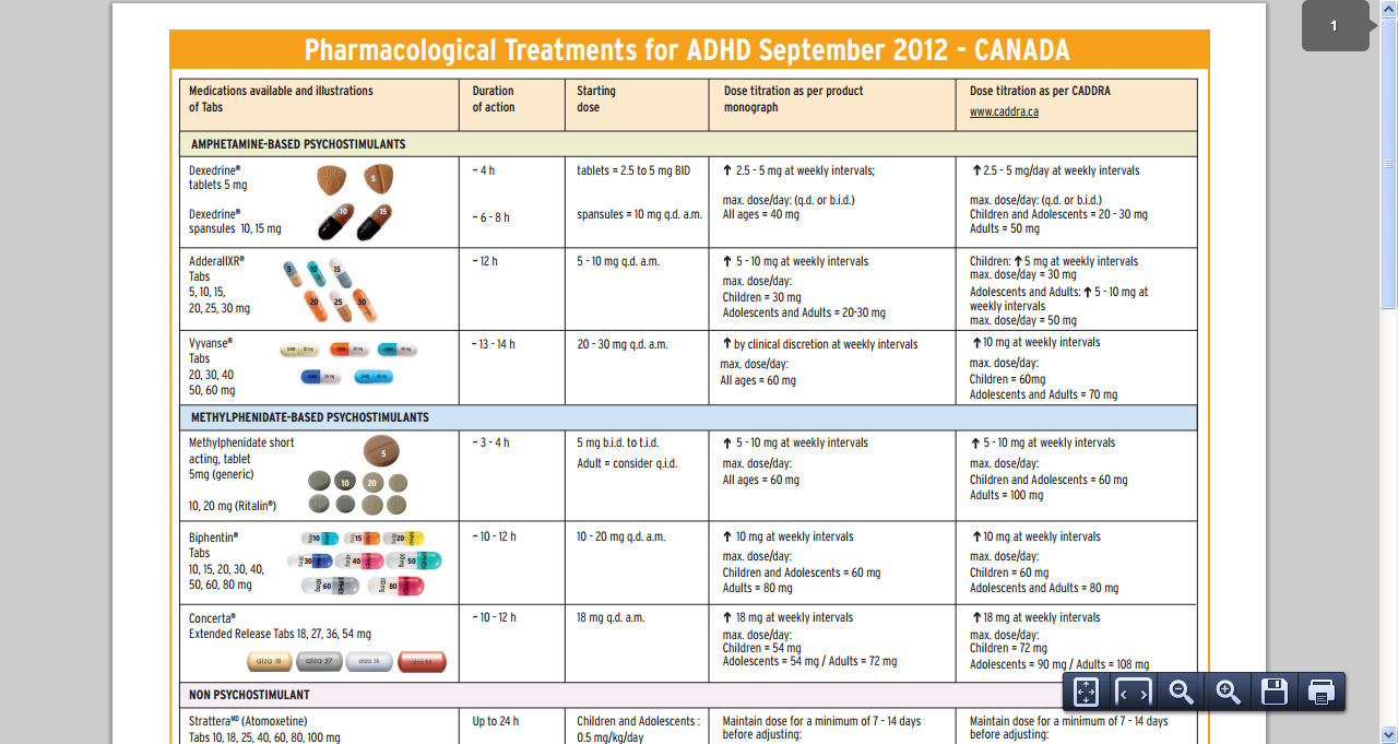 Medication chart includes comparison of manufacturers  recommended dose titration and upper limits compared with caddra  experts opinions also rh pinterest