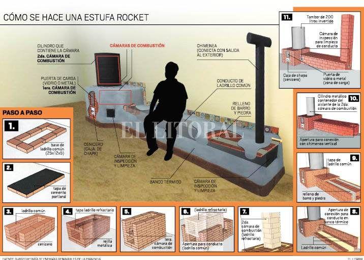 Manual para construir una estufa rocket biocasa for Planos para hacer una cocina cohete