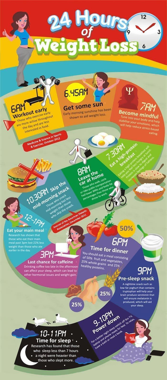 This infographics will help you in a way to lose weight. 24 hours of weight loss   - Health & Wellne...