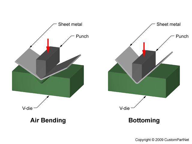 Sheet Metal Forming Sheet Metal Metal Forming Metal Bending
