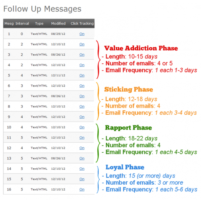 Creating AutoResponder Campaigns That Encourage Engagement