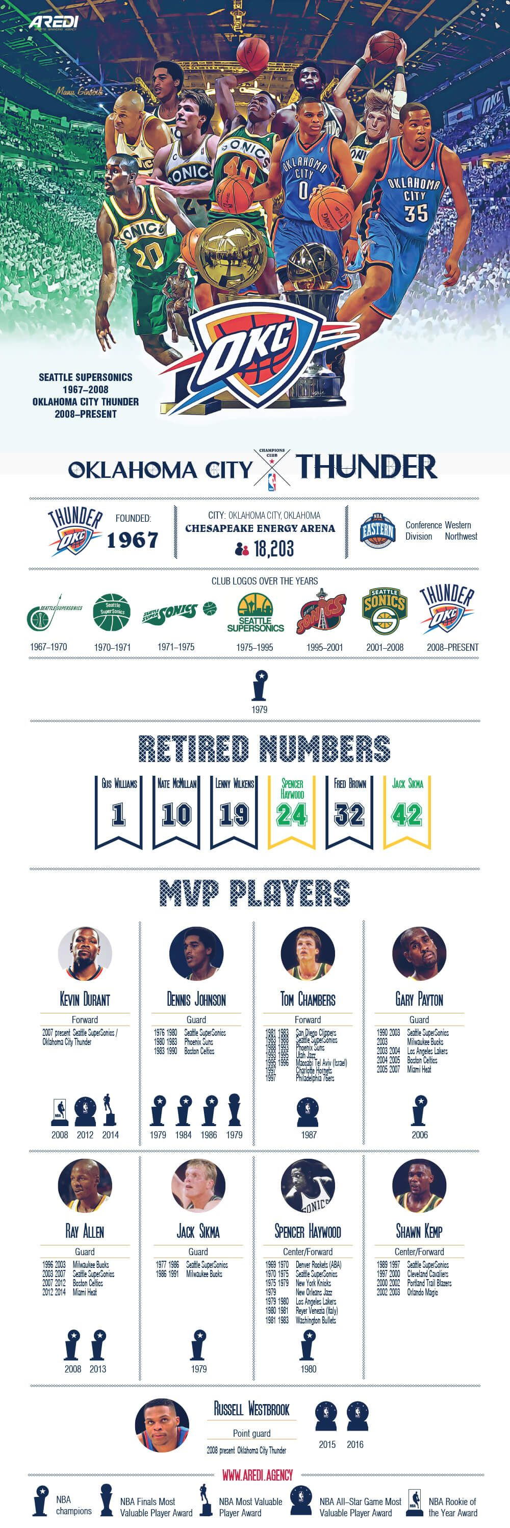 The best players in the history Oklahoma City Thunder