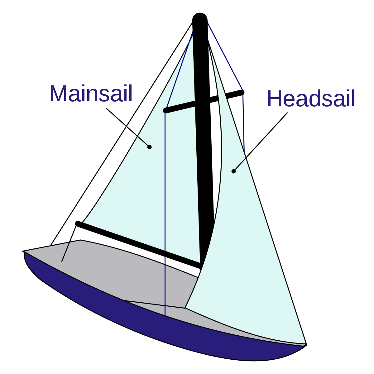 diagram of sailboat in this case a typical monohull sloop with a bermuda or marconi rig description from en wikipedia org  [ 1200 x 1200 Pixel ]