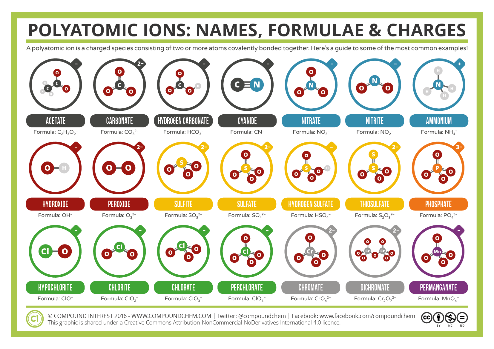 A Guide To Common Polyatomic Ions  Colour Version  Chemistry