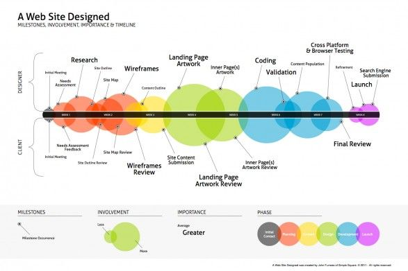 Infographic describing the web design process in detail and by level of importance.